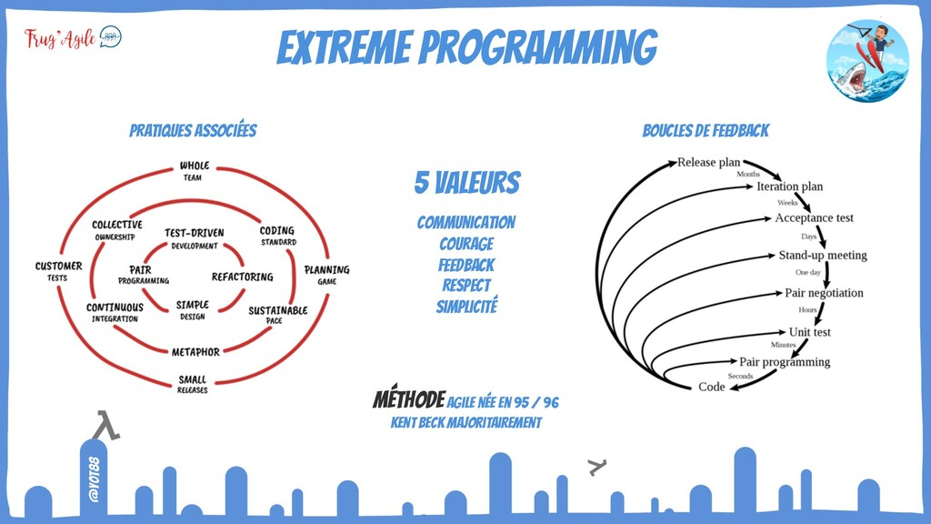 @yot88 eXtreme programming 5 valeurs Communicat...