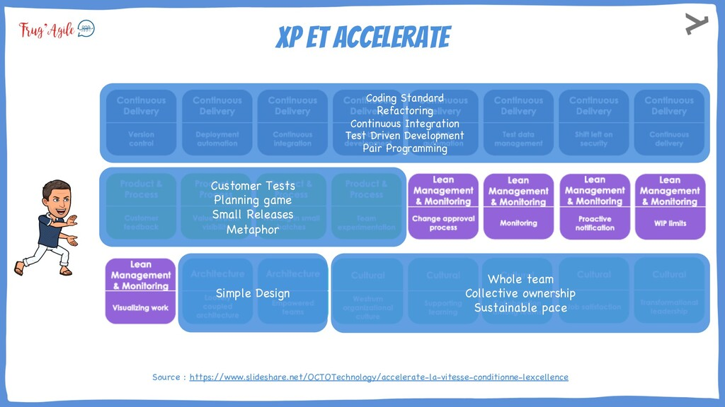 Xp et Accelerate Source : https://www.slideshar...