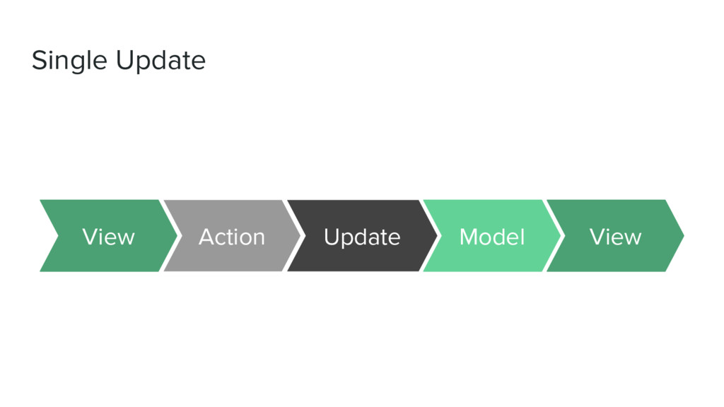 Single Update Action Update View View Model
