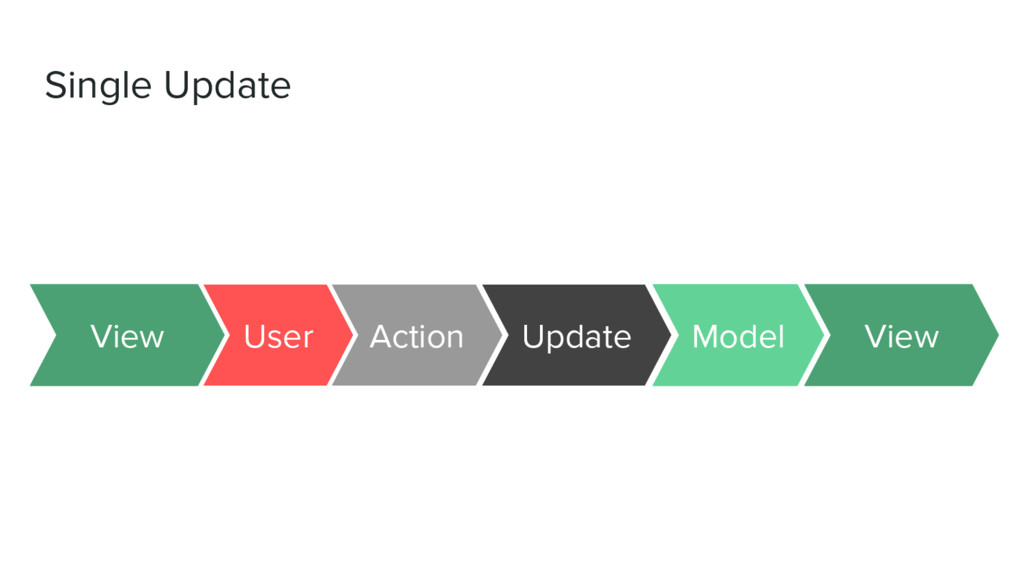 Single Update Action Update User View Model View