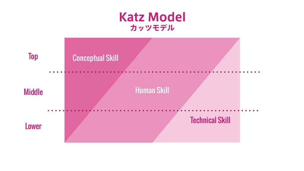 Technical Skill Conceptual Skill Human Skill Lo...