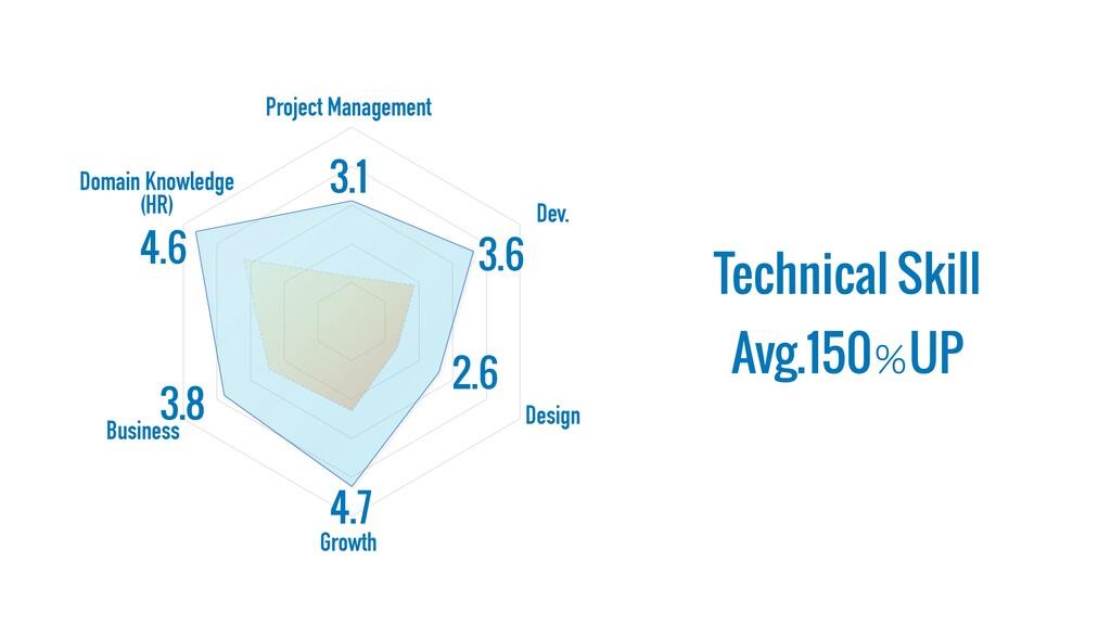 Project Management Dev. Design Growth Business ...