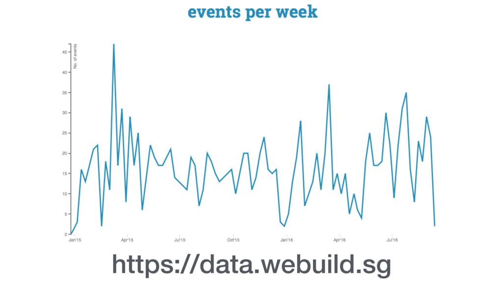 https://data.webuild.sg