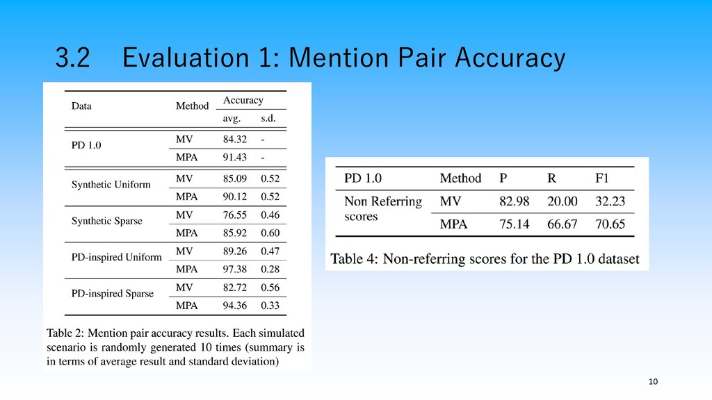 3.2 Evaluation 1: Mention Pair Accuracy 10