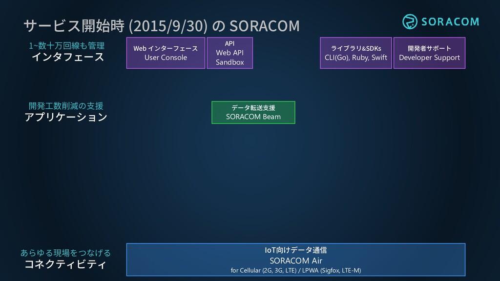 サービス開始時 (2015/9/30) の SORACOM ライブラリ&SDKs CLI(Go...