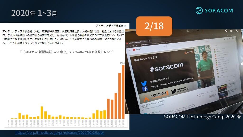 2020年 1~3月 https://corp.itmedia.co.jp/pr/releas...