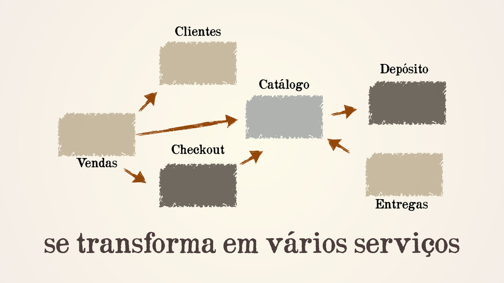 se transforma em vários serviços V endas Client...