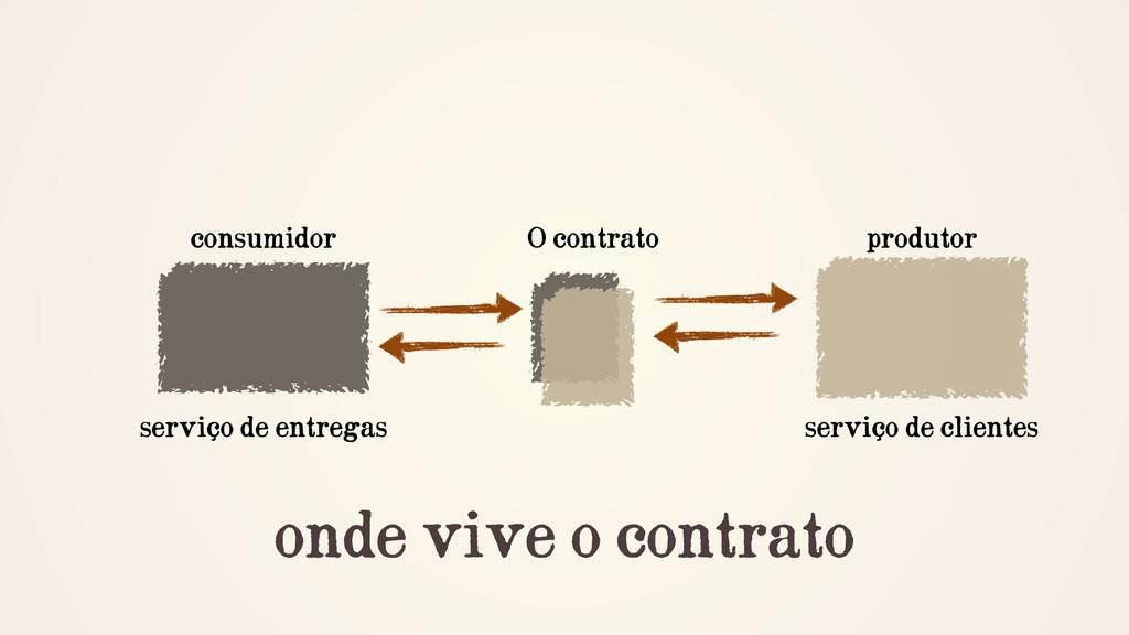 onde vive o contrato consumidor produtor O cont...
