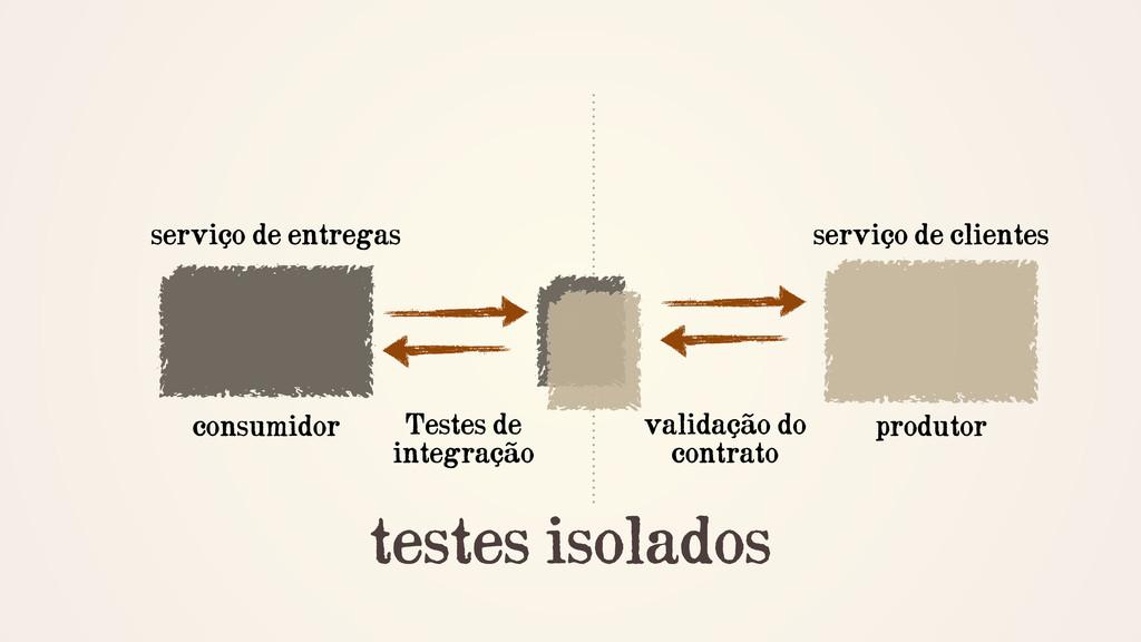 testes isolados Testes de integração produtor v...