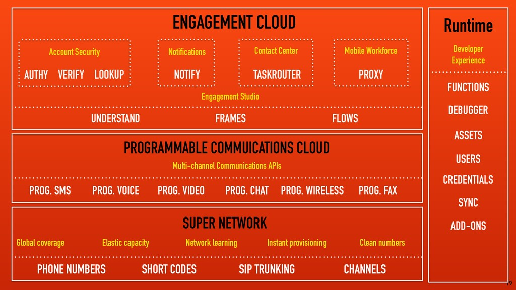 19 ENGAGEMENT CLOUD PROGRAMMABLE COMMUICATIONS ...