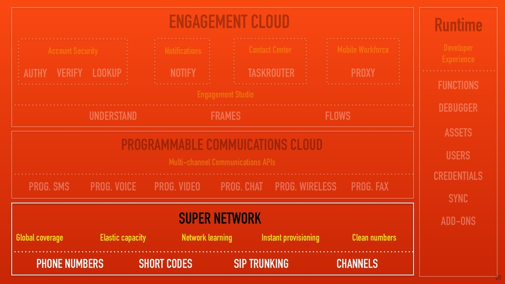20 ENGAGEMENT CLOUD PROGRAMMABLE COMMUICATIONS ...