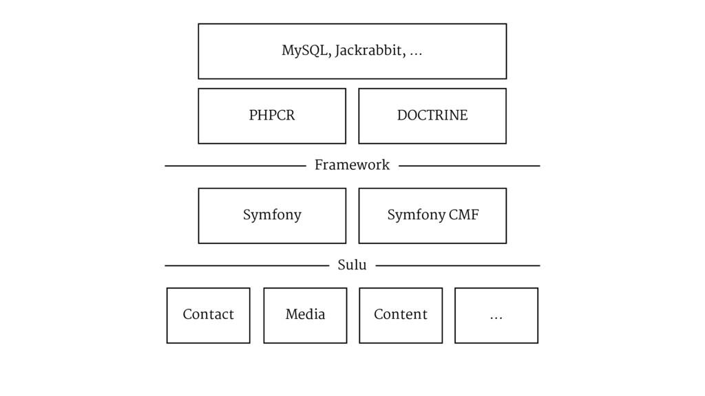 PHPCR DOCTRINE MySQL, Jackrabbit, ... Framework...