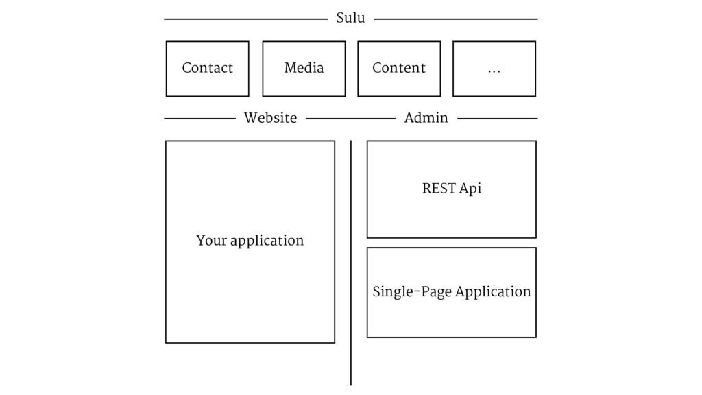 Sulu Contact Media Content ... Website Admin RE...
