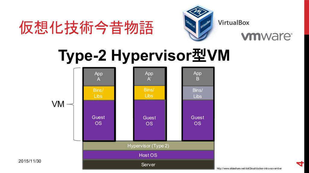 仮想化技術今昔物語 Type-2 Hypervisor型VM App A Hypervis...