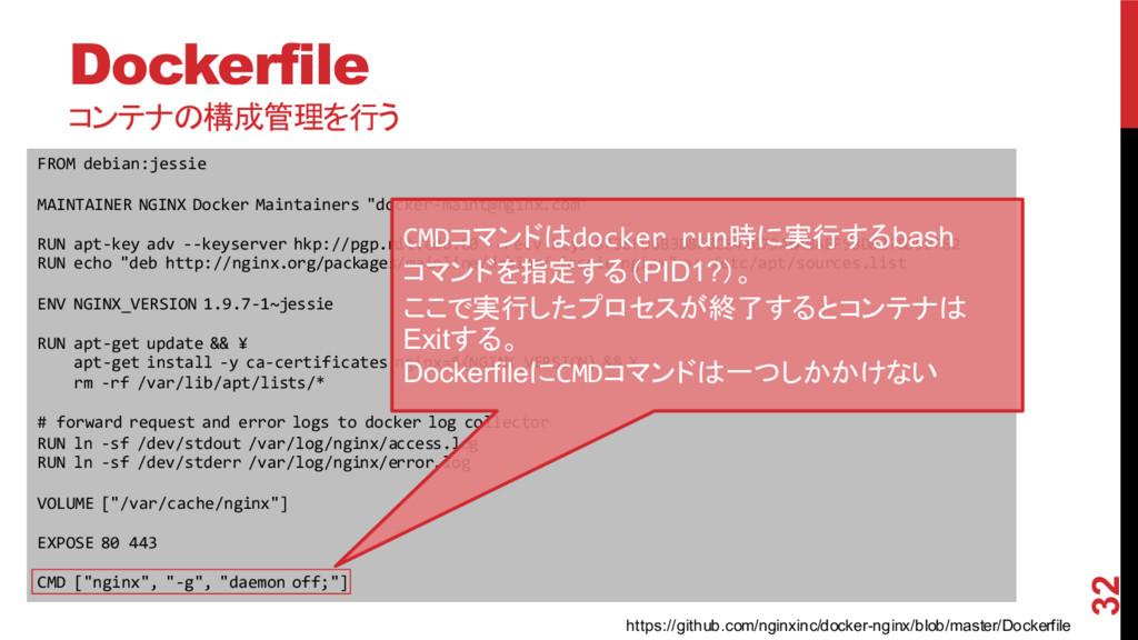 Dockerfile コンテナの構成管理を行う 2015/11/30 32 FROM deb...
