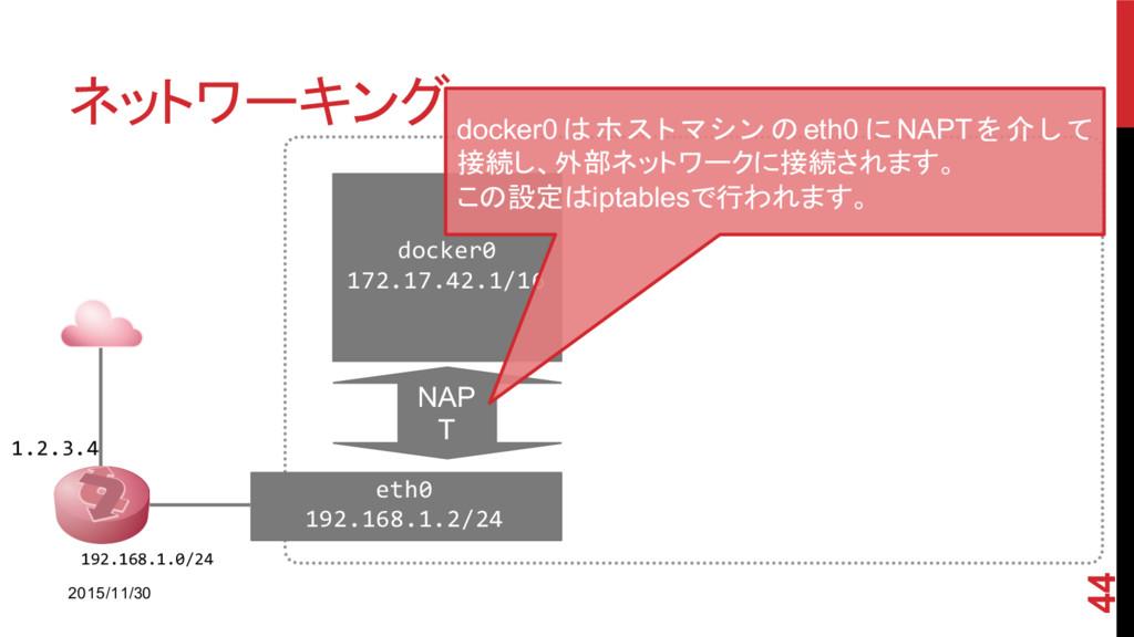ネットワーキング 2015/11/30 44 1.2.3.4 192.168.1.0/24 e...