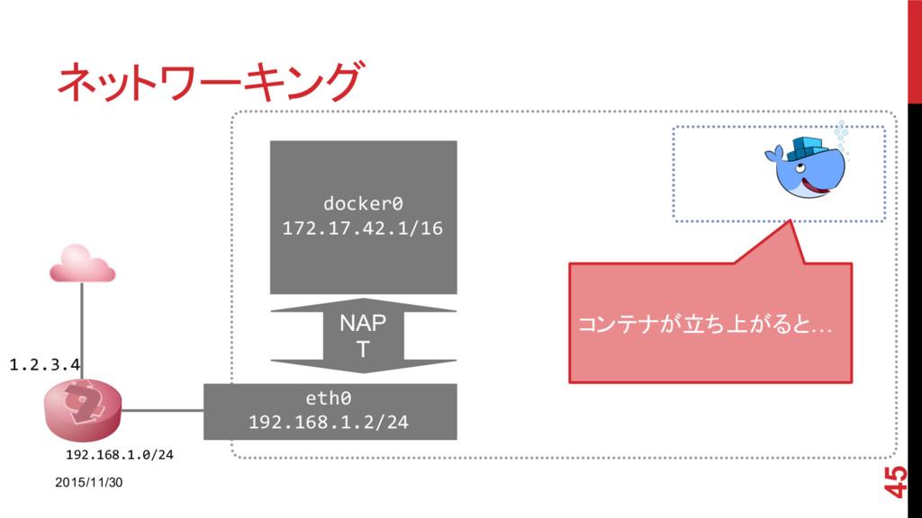 ネットワーキング 2015/11/30 45 1.2.3.4 192.168.1.0/24 e...