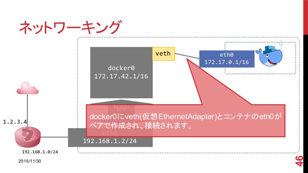 ネットワーキング 2015/11/30 46 1.2.3.4 192.168.1.0/24 e...