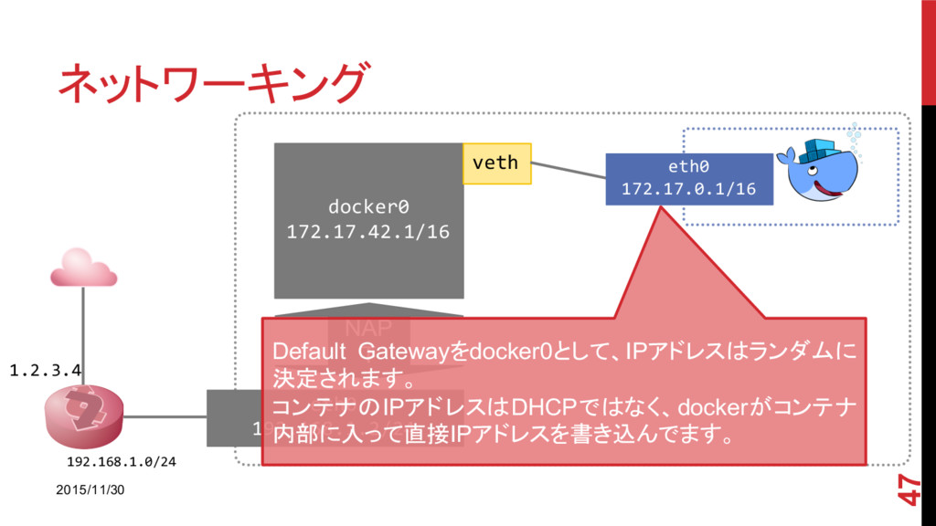 ネットワーキング 2015/11/30 47 1.2.3.4 192.168.1.0/24 e...