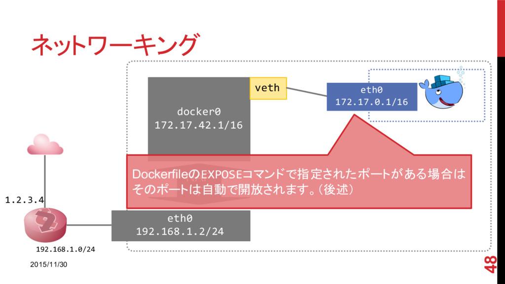 ネットワーキング 2015/11/30 48 1.2.3.4 192.168.1.0/24 e...