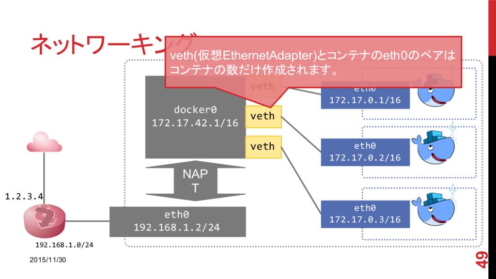 ネットワーキング 2015/11/30 49 1.2.3.4 192.168.1.0/24 e...
