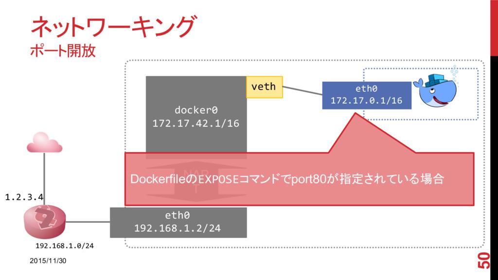 ネットワーキング ポート開放 2015/11/30 50 1.2.3.4 192.168.1....