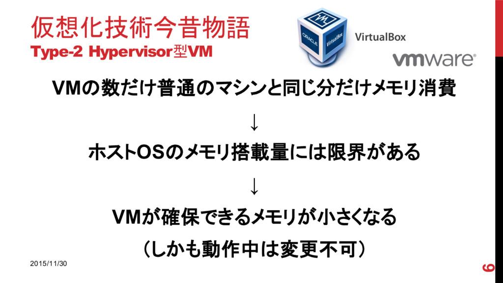 仮想化技術今昔物語 Type-2 Hypervisor型VM 2015/11/30 6 VM...