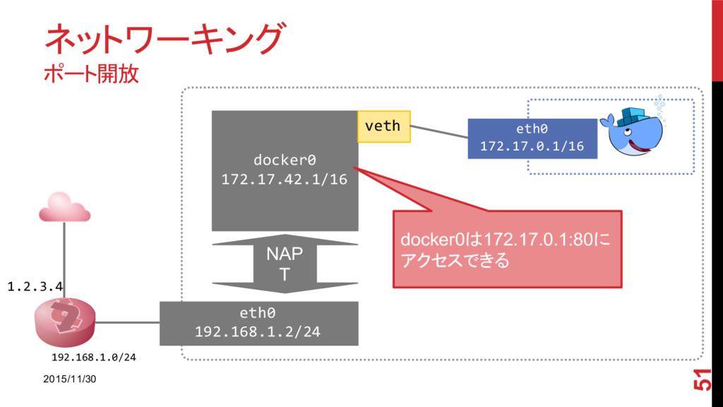 ネットワーキング ポート開放 2015/11/30 51 1.2.3.4 192.168.1....
