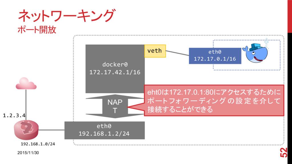 ネットワーキング ポート開放 2015/11/30 52 1.2.3.4 192.168.1....
