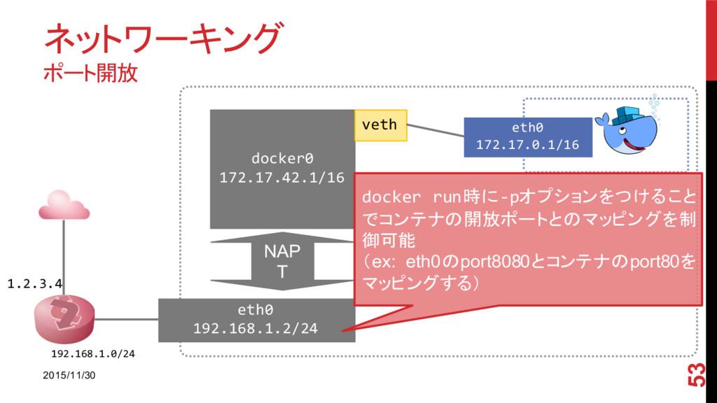 ネットワーキング ポート開放 2015/11/30 53 1.2.3.4 192.168.1....
