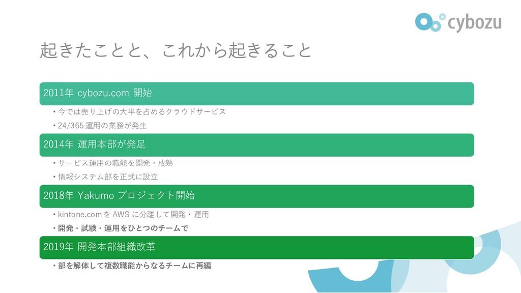 起きたことと、これから起きること 2011年 cybozu.com 開始 • 今では売り上げの...