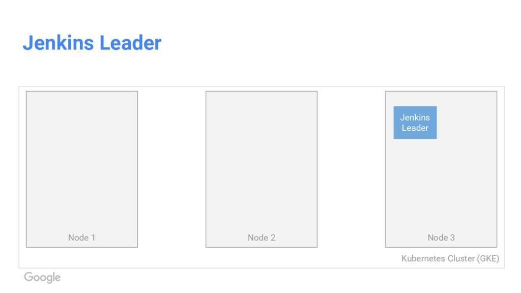 Kubernetes Cluster (GKE) Jenkins Leader Node 1 ...
