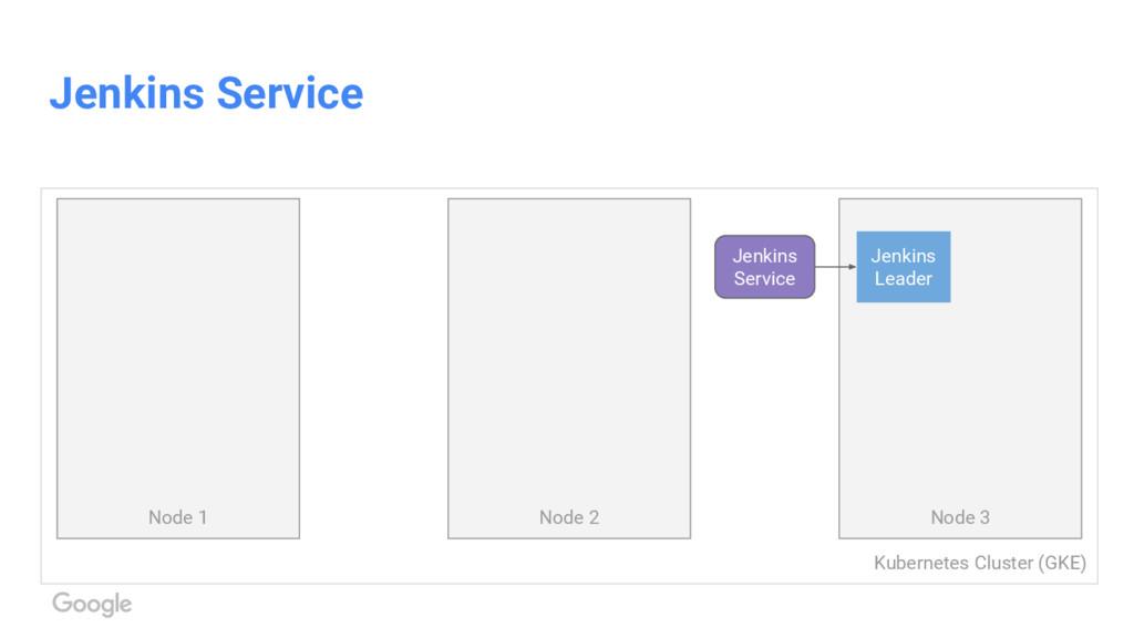 Kubernetes Cluster (GKE) Jenkins Service Node 1...