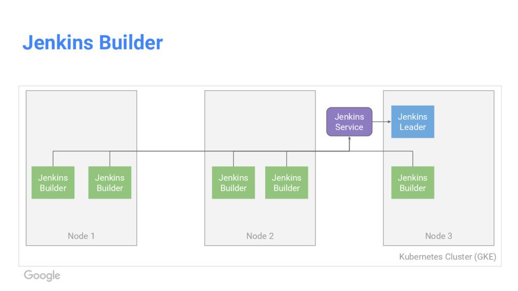 Kubernetes Cluster (GKE) Jenkins Builder Node 1...