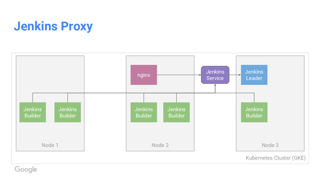 Kubernetes Cluster (GKE) Jenkins Proxy Node 1 N...