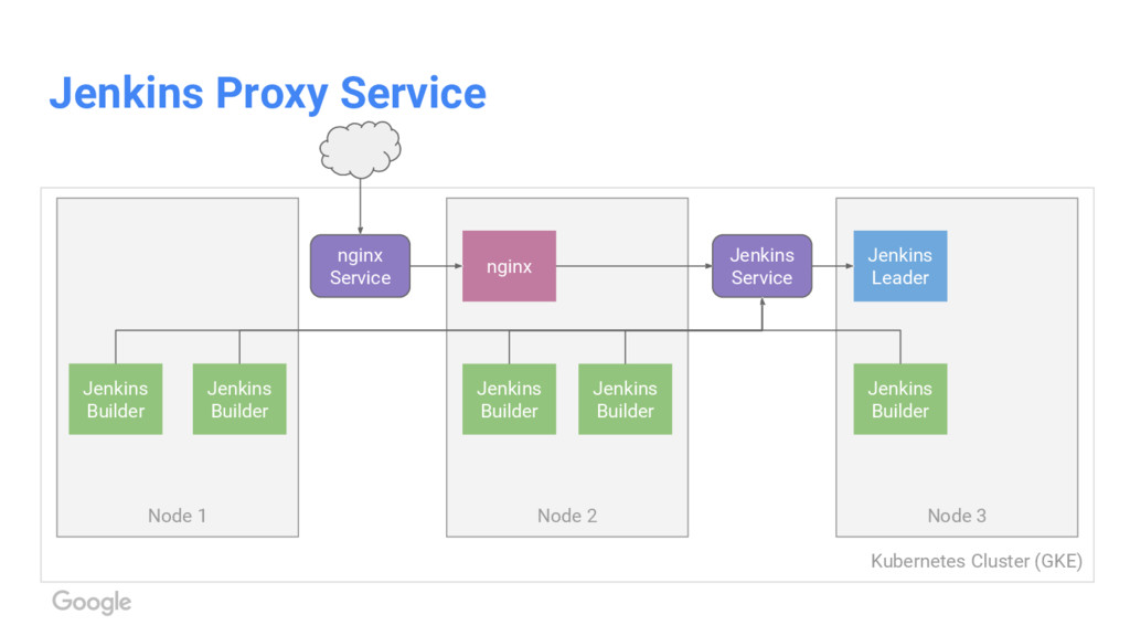 Kubernetes Cluster (GKE) Jenkins Proxy Service ...