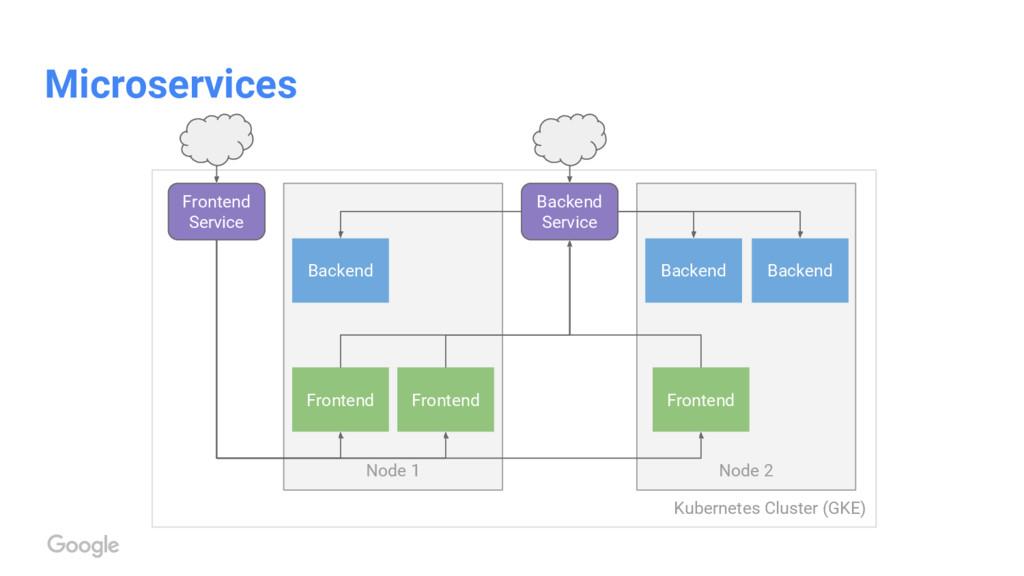 Kubernetes Cluster (GKE) Microservices Node 2 N...