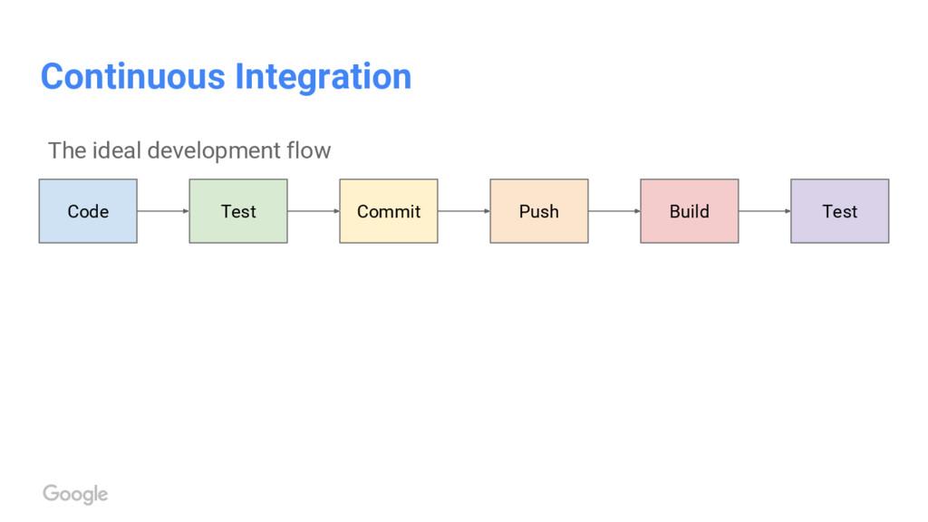 Continuous Integration Test Code Commit Push Te...