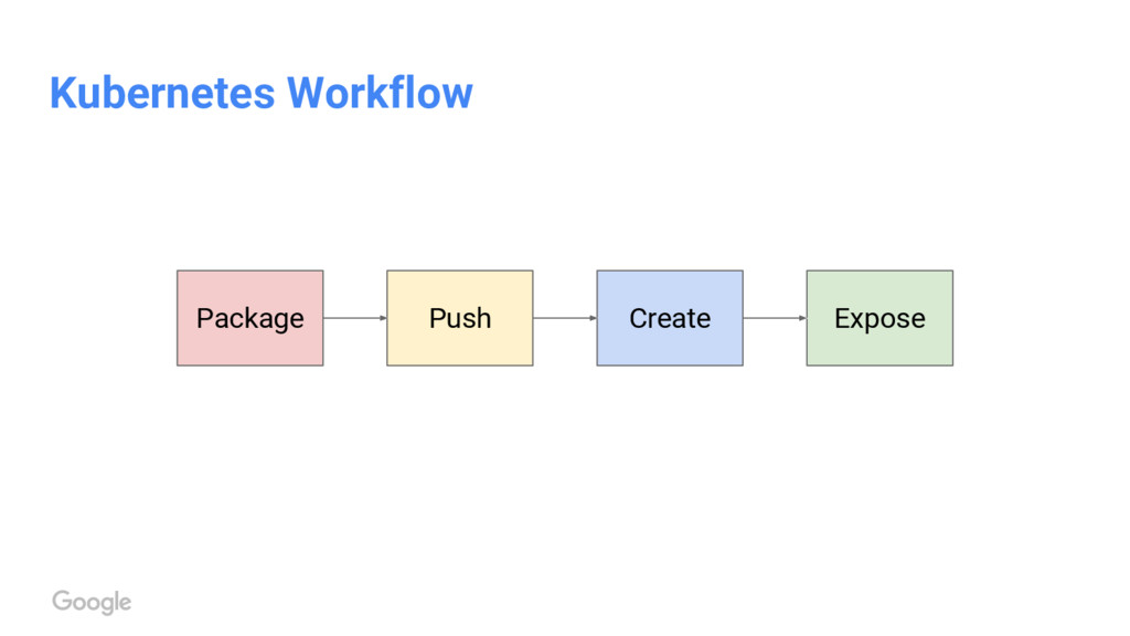 Kubernetes Workflow Create Push Package Expose