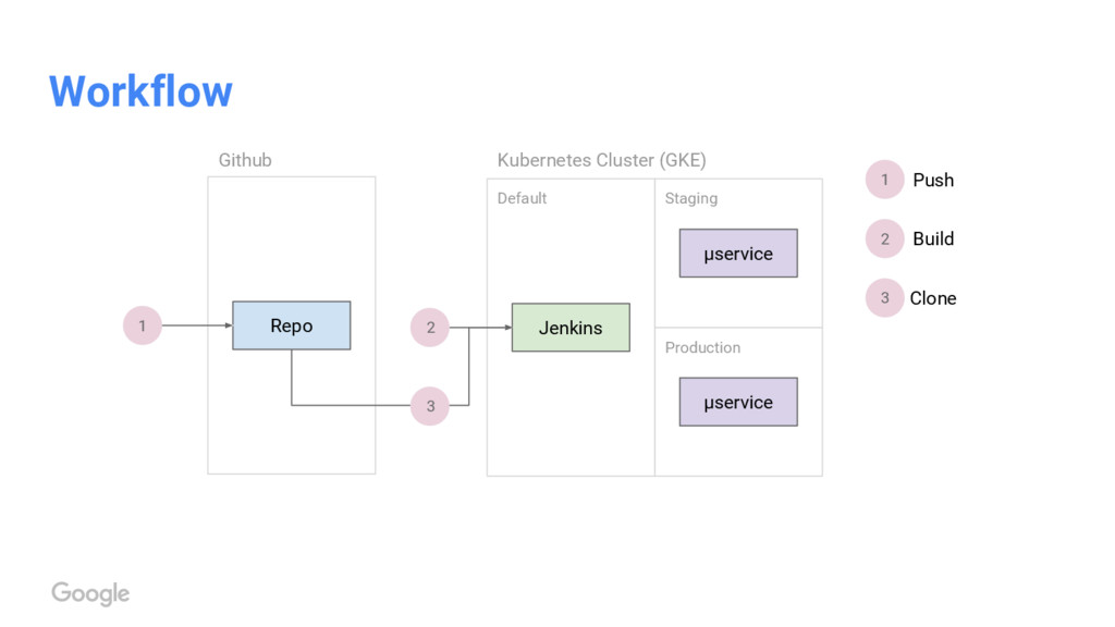 Workflow Repo Kubernetes Cluster (GKE) Github J...
