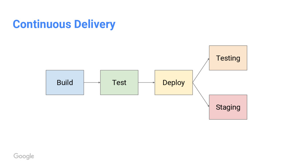 Continuous Delivery Test Build Deploy Testing S...