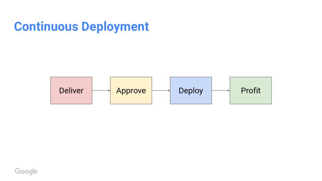 Continuous Deployment Deploy Approve Deliver Pr...