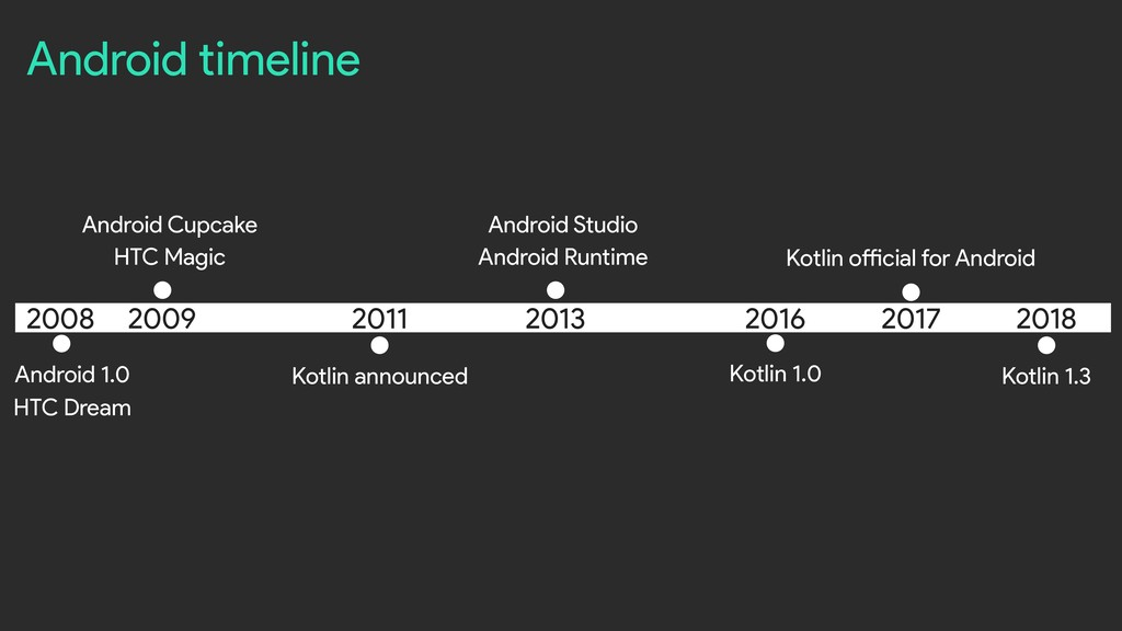 Android timeline Android 1.0 HTC Dream 2017 Kot...