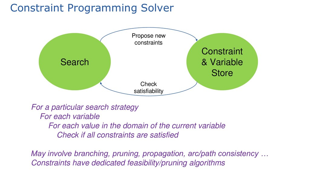 Constraint Programming Solver Search Constraint...