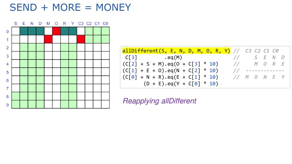 SEND + MORE = MONEY allDifferent(S, E, N, D, M,...