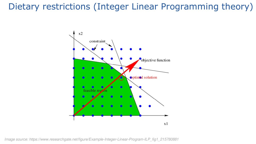 Dietary restrictions (Integer Linear Programmin...