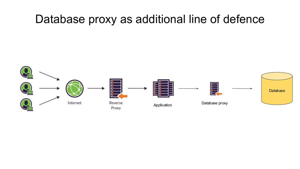 Database proxy as additional line of defence Da...