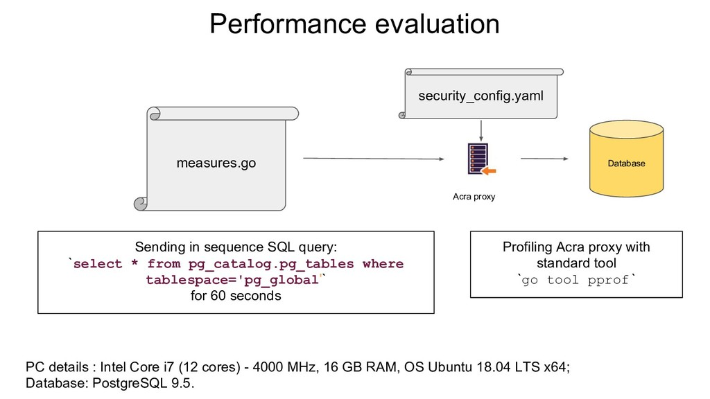 Performance evaluation Database Acra proxy meas...