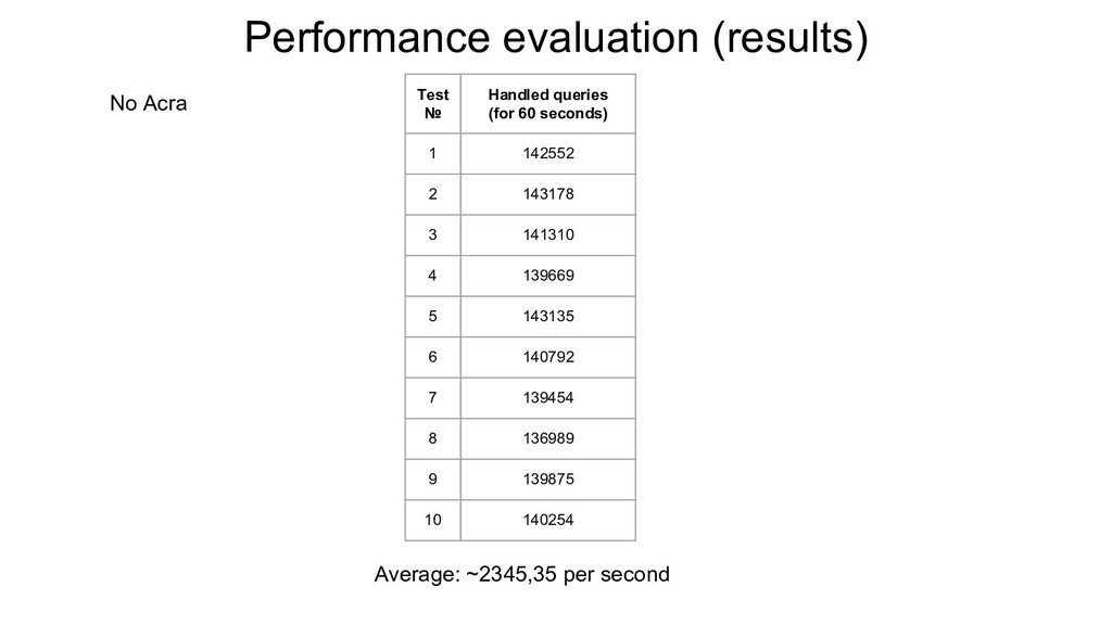Performance evaluation (results) No Acra Test №...