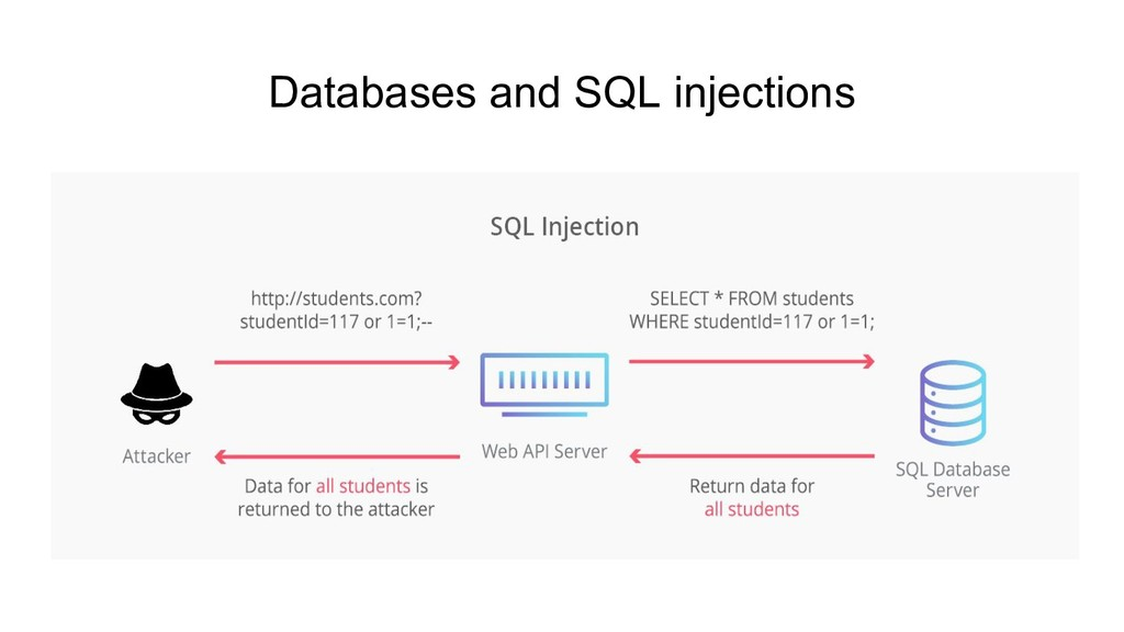 Databases and SQL injections